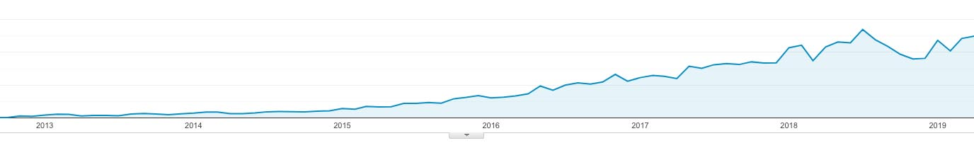 sanspotter.com blog traffic