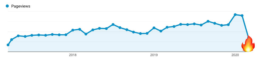 travel blog web traffic after coronavirus